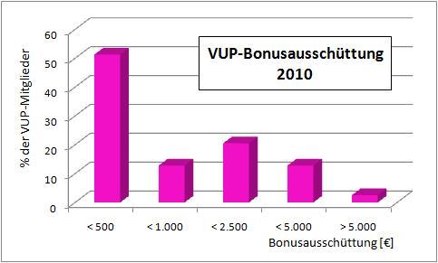 VUP Bonusausschüttung Beträge
