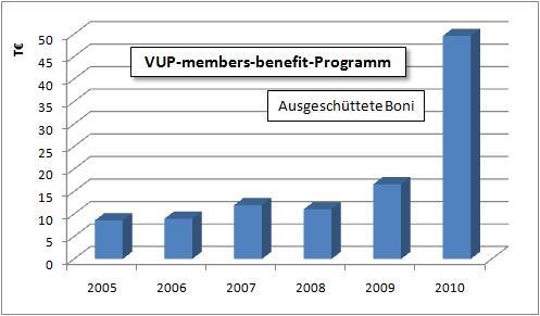 VUP payback Entwicklung